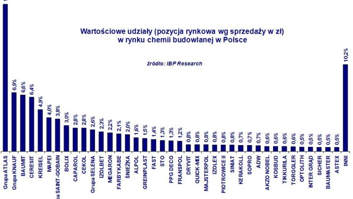 Rynek chemii budowlanej w Polsce w 2015 r. – szacowany wzrost sprzedaży o ponad 7 procent!!!