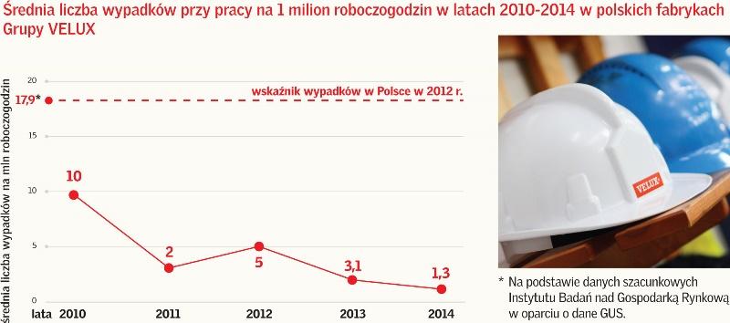 wykres_rednialiczbawypadkoacutew-m