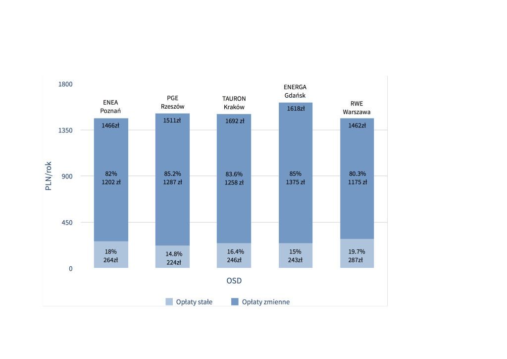 Rys. 1 Struktura kosztów energii elektrycznej w gospodarstwach domowych w wybranych miastach w podziale na część podlegającą i niepodlegającą rozliczeniu w ramach net meteringu. Ryc. PV Polska