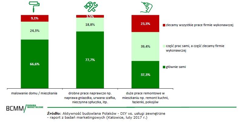 Aktywność budowlana Polaków - DIY vs. usługi zewnętrzne