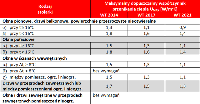 Tabela 1. Wartości współczynnika przenikania ciepła U okien, drzwi balkonowych i drzwi zewnętrznych