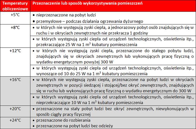 Tabela 2. Temperatury obliczeniowe pomieszczeń ogrzewanych a ich przeznaczenie lub sposób wykorzystania