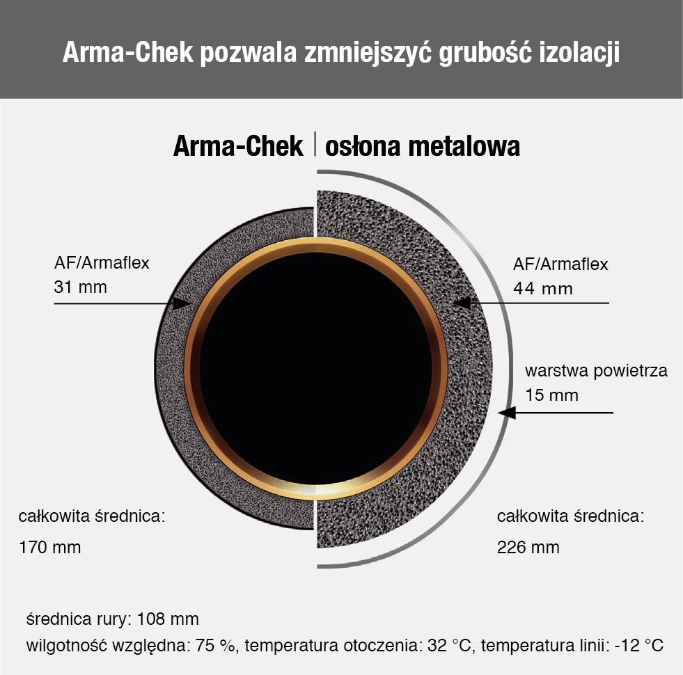 Lekki i łatwy w montażu system osłon zabezpieczających Arma-Chek firmy Armacell doskonale sprawdzi się w trudnym środowisku przemysłowym. Fot. Armacell