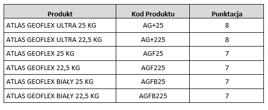 produkty Geoflex w promocji maj-listopad 2017
