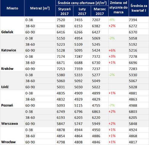 Tabela 3. Średnie ceny ofertowe mieszkań na rynku pierwotnym w wybranych miastach Polski w pierwszym kwartale 2017 [zł/mkw.].Źródło: Bankier.pl, Otodom.pl, OPG Property Professionals