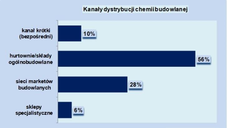 Rynek dystrybucji chemii budowlanej wart 9 mld zł