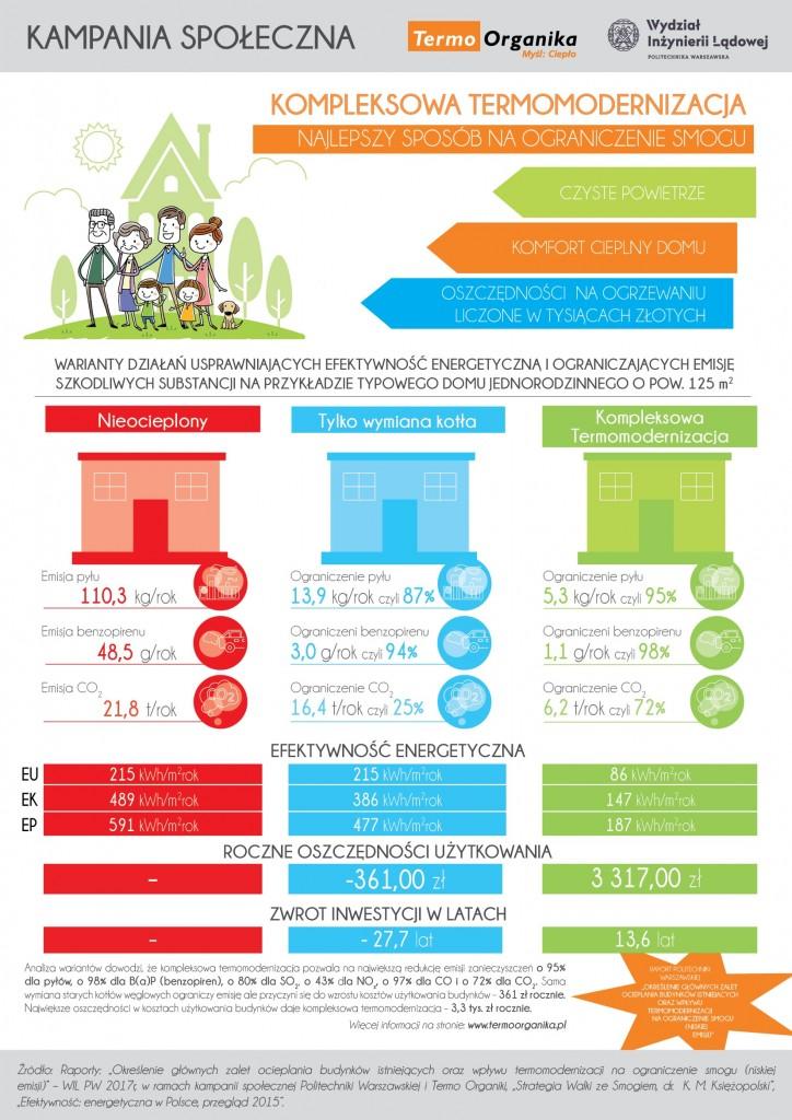 Kampania społeczna - termomodernizacja to najlepszy sposób na ograniczenie smogu, infografika