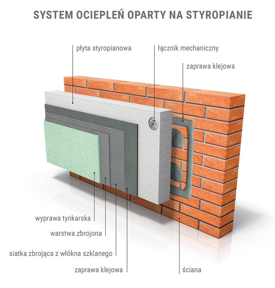 System ETICS oparty na styropianie. Fot. PSPS