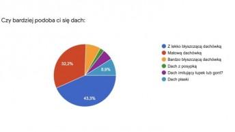 """Jakie dachy wybierają Polacy? Badanie """"Pod pewnym dachem 2019″ podsumowane"""
