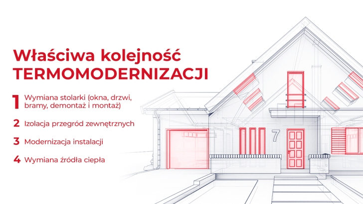 Aveex_for_POiD_Wymiana_stolarki+dobry_montaz_infografika_kolejnosc_termomodernizacji 728 410