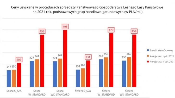 Rekordowe ceny drewna w Polsce odbiją się na całej gospodarce