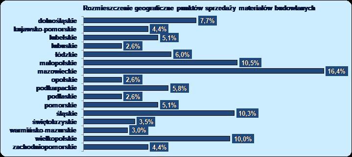 Sprzedaż materiałów budowlanych w Polsce rośnie: blisko 50 mld zł. w 2018 i szacowany 8% wzrost w 2019